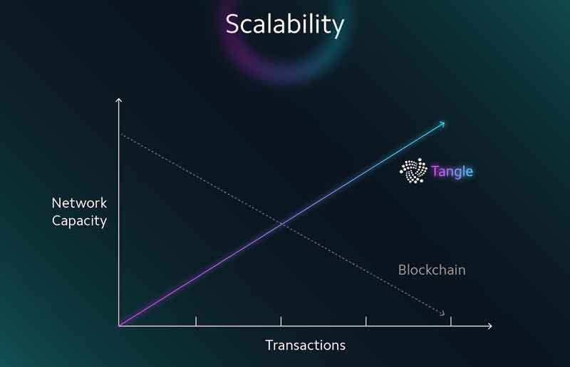 the in depth difference betwwen iota tangle and blockchain is well explained by kalibroida